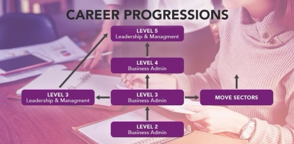 Apprenticeships: Business Administration & Management
