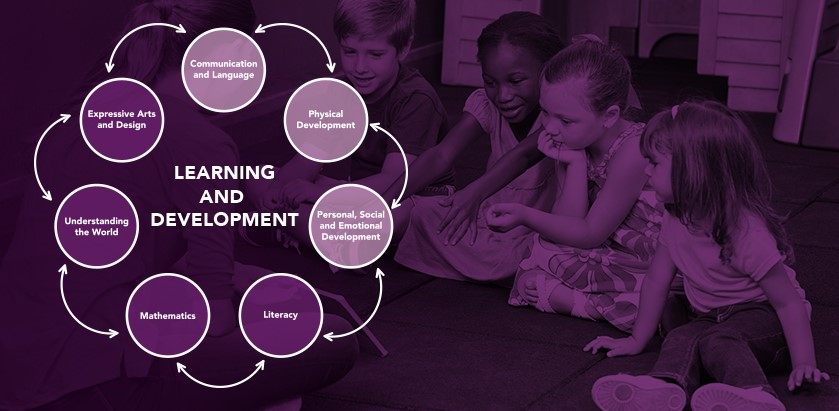 Early Learning Goals – The prime areas
